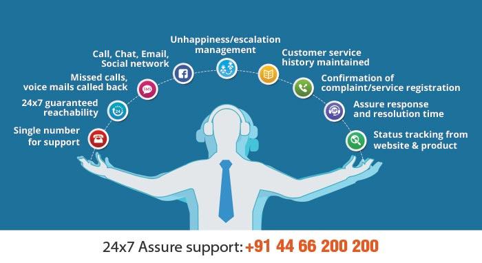 GoFrugal 24x7 Assure Support
