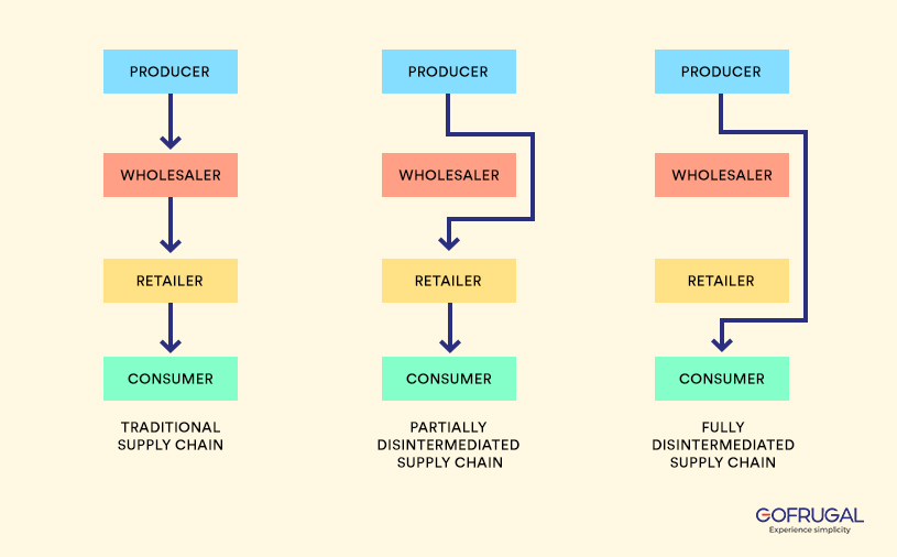 Change in supply chain from traditional to disintermediation