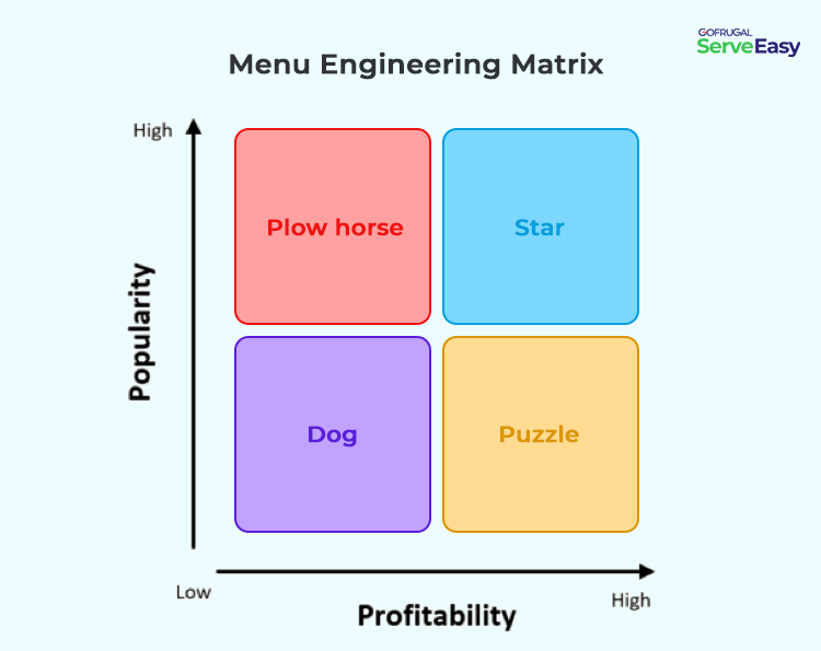 Menu Engineering Matrix