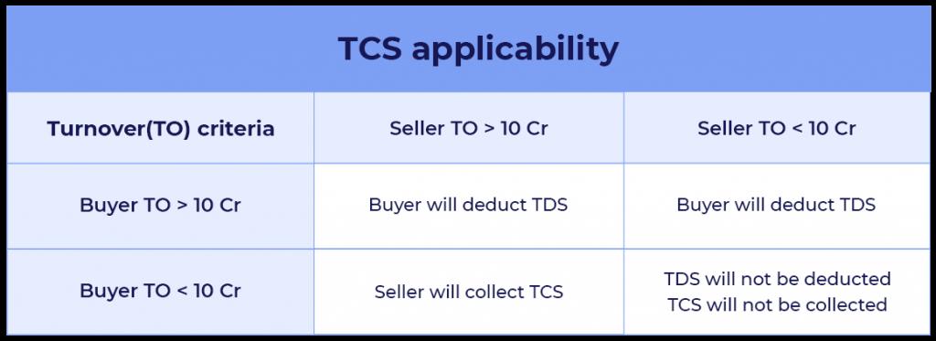TDS SECTION 194Q deduction