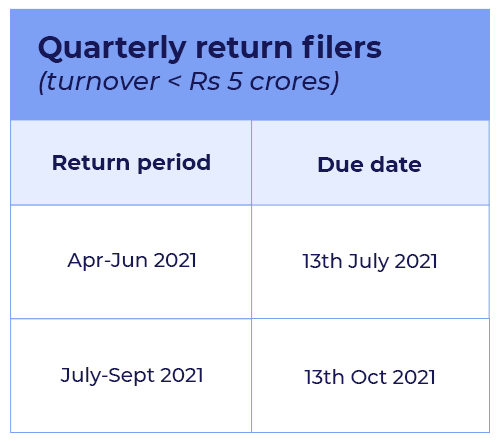 GSTR-1 returns quarterly filing date