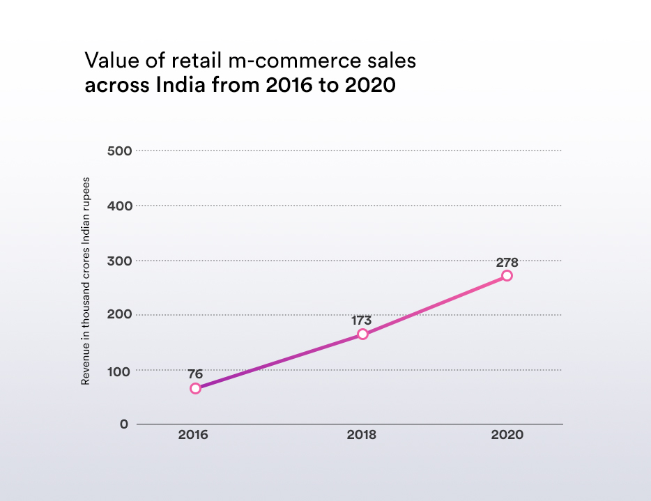 Increase in retail m-commerce sales from 2016 to 2020
