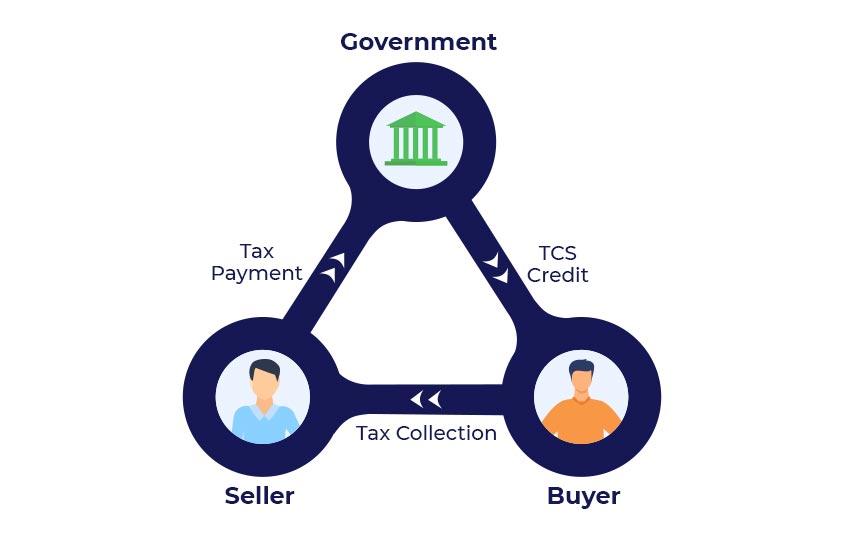 tcs tax flow