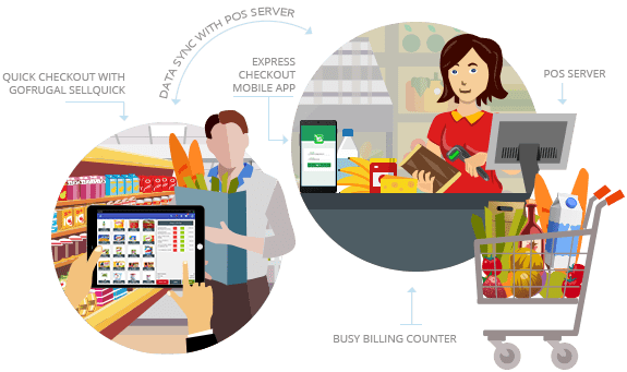 Supermarket Software One Stop Pos Solution For
